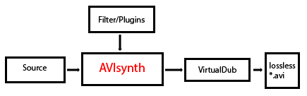 Avisynth-Guide_Schaubild_01