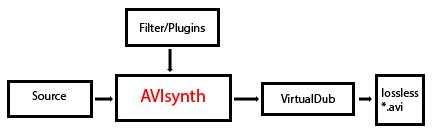 Avisynth-Guide_Schaubild_01